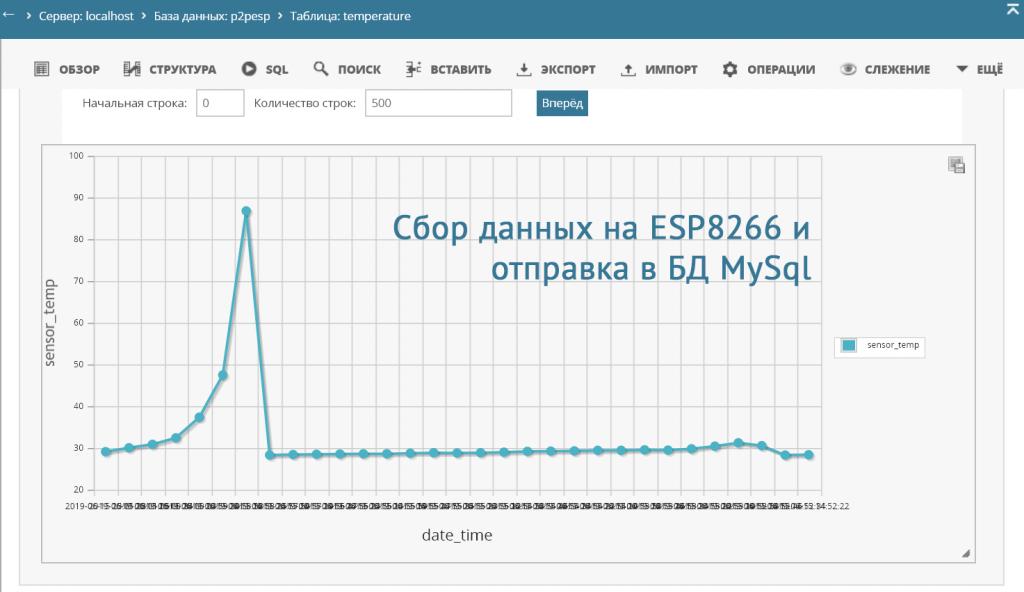 Данные температуры на сервер БД с esp8266