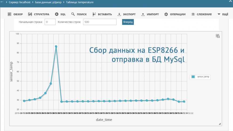 Датчик температуры DS18B20 к ESP8266 и отправляем данные на БД MySql