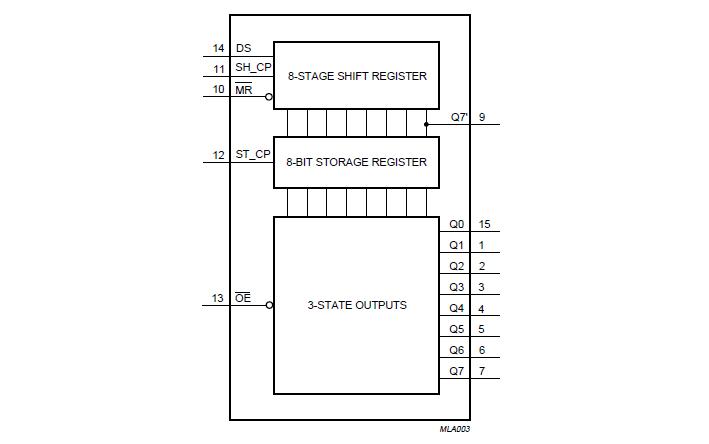 блок схема 74hc595 и принцип работы